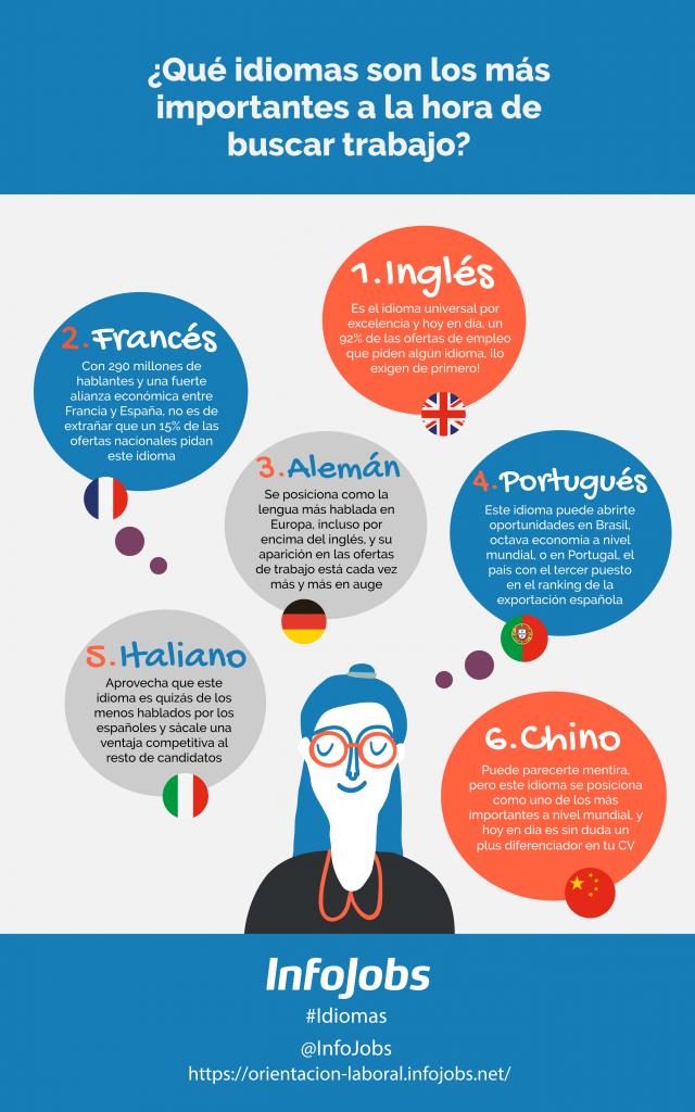 Idiomas más importantes para encontrar empleo