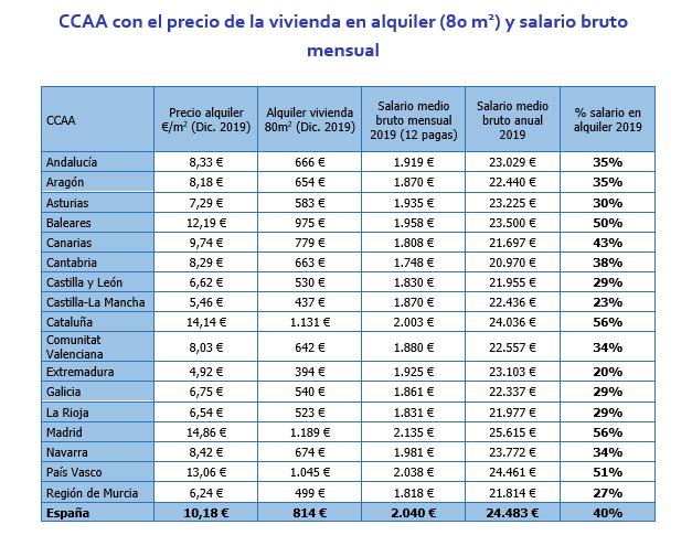 CCAA precios vivienda salarios