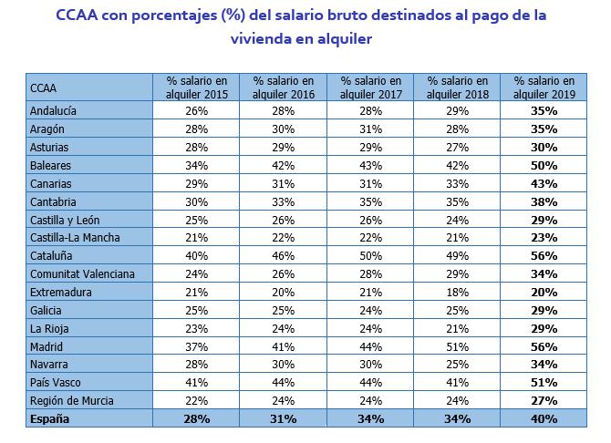 CCAA salario alquiler InfoJobs Fotocasa